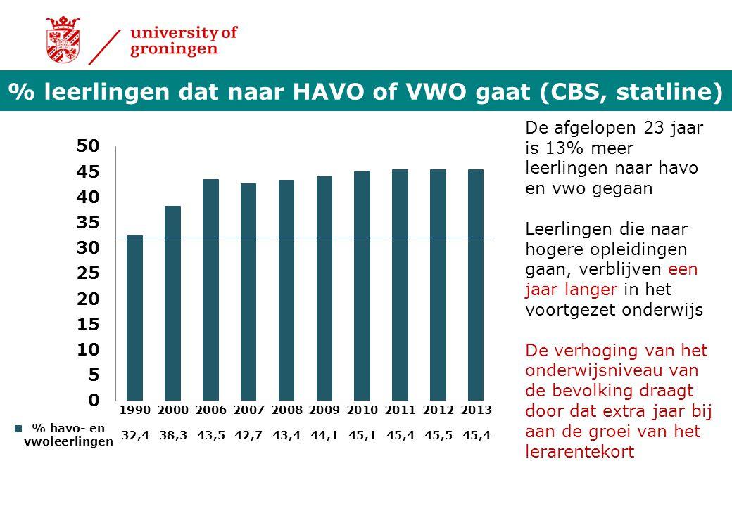 % leerlingen dat naar HAVO of VWO gaat (CBS, statline)