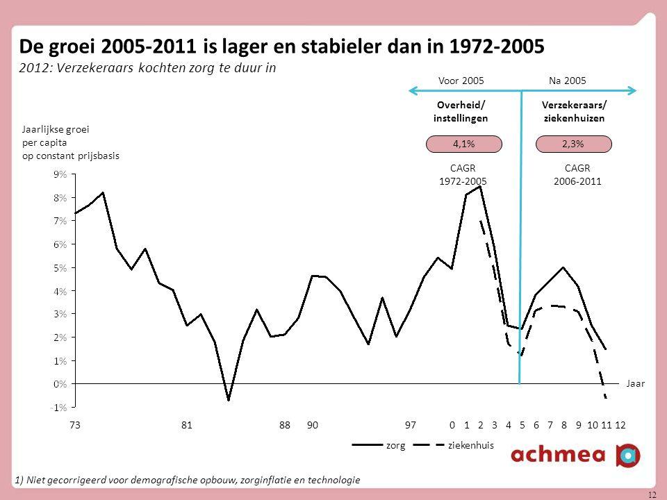 De groei 2005-2011 is lager en stabieler dan in 1972-2005 2012: Verzekeraars kochten zorg te duur in