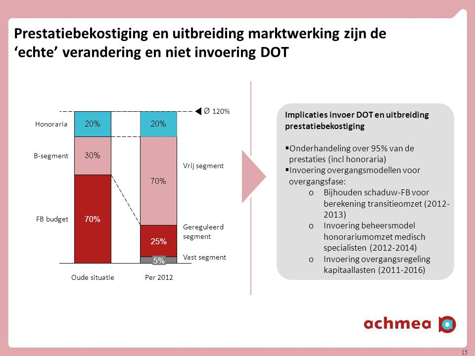 Prestatiebekostiging en uitbreiding marktwerking zijn de 'echte' verandering en niet invoering DOT