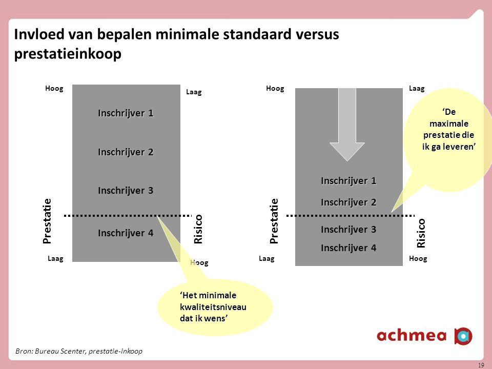 Invloed van bepalen minimale standaard versus prestatieinkoop
