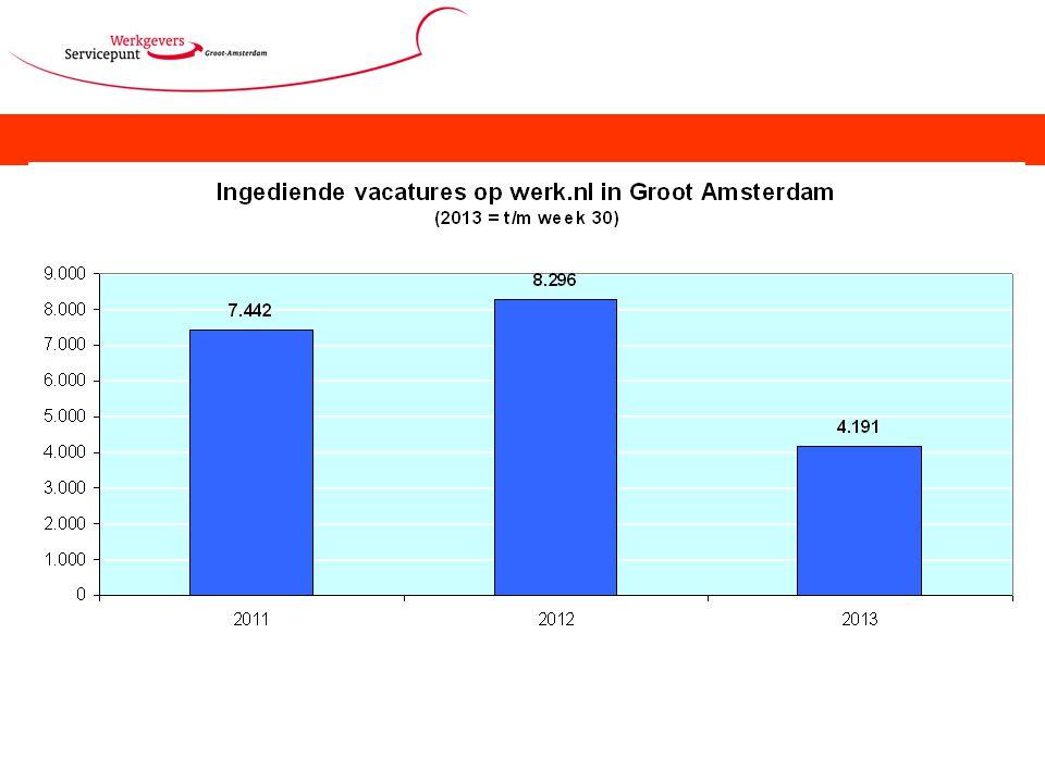 Grafiek geeft de instroom weer van de ingediende vacatures op werk.nl.