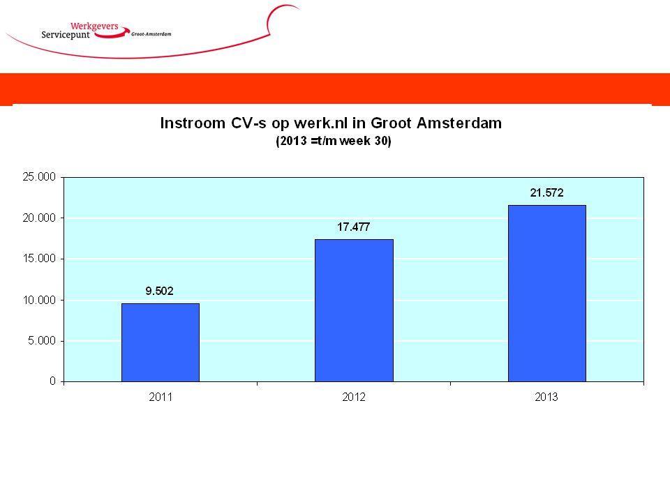 De instroom van CV-s op werk.nl stijgt gestaag.