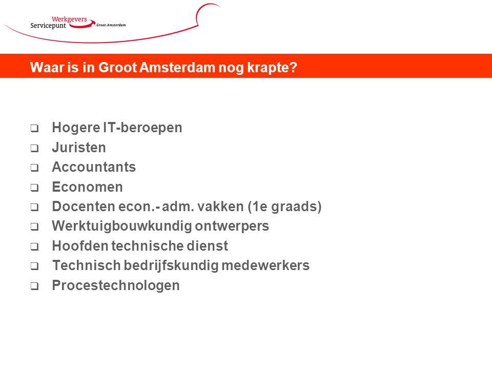 Waar is in Groot Amsterdam nog krapte