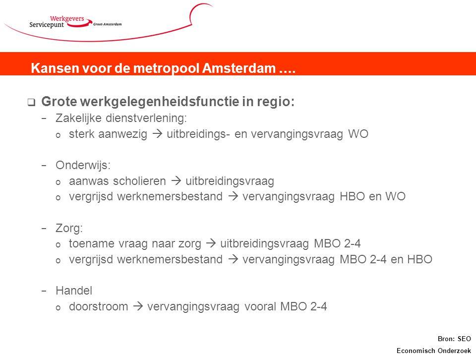 Kansen voor de metropool Amsterdam ….