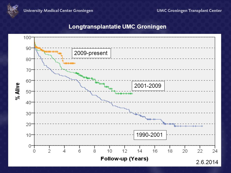 Longtransplantatie UMC Groningen