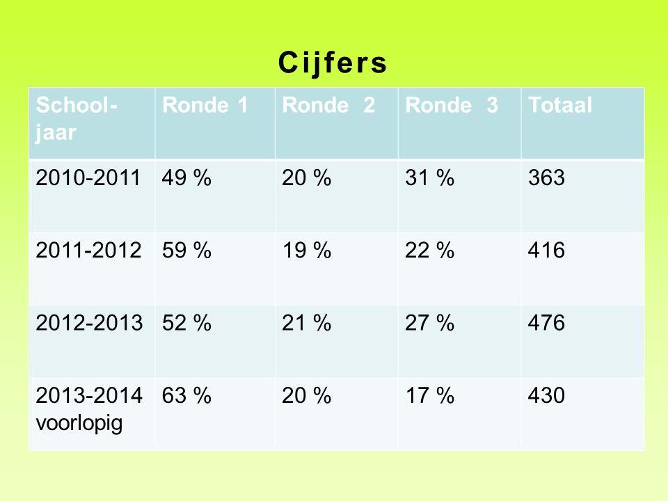 Cijfers School-jaar Ronde 1 Ronde 2 Ronde 3 Totaal 2010-2011 49 % 20 %