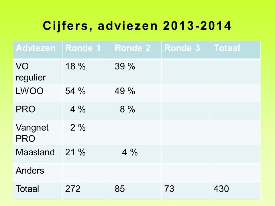 Cijfers, adviezen 2013-2014 Adviezen Ronde 1 Ronde 2 Ronde 3 Totaal