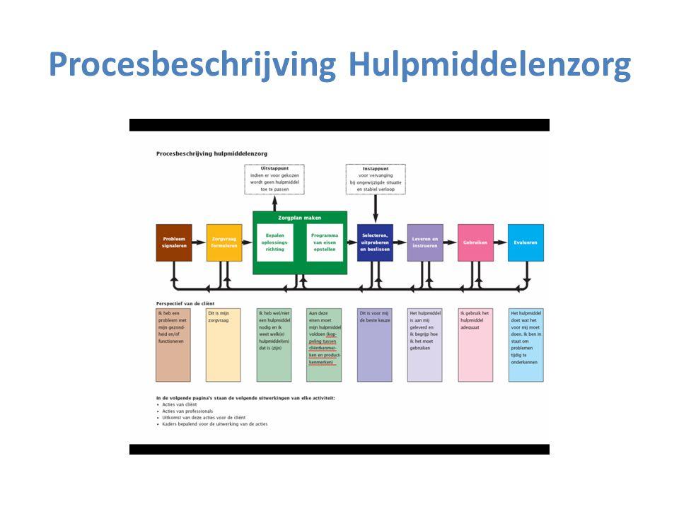 Procesbeschrijving Hulpmiddelenzorg