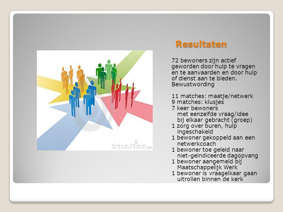 Resultaten 72 bewoners zijn actief geworden door hulp te vragen en te aanvaarden en door hulp of dienst aan te bieden.