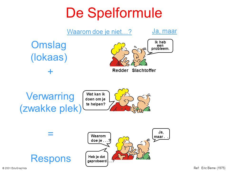 De Spelformule Omslag (lokaas) + Verwarring (zwakke plek) = Respons