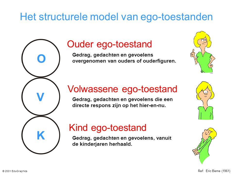 Het structurele model van ego-toestanden