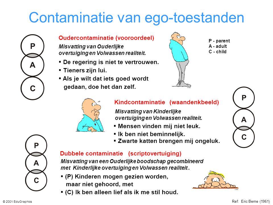 Contaminatie van ego-toestanden