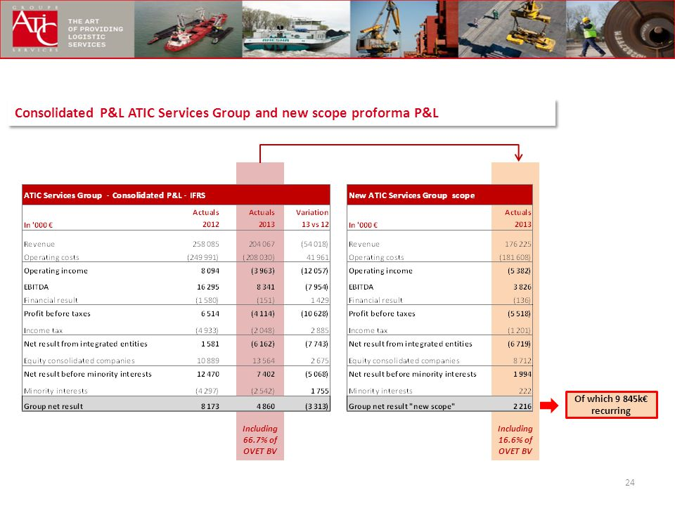 Consolidated P&L ATIC Services Group and new scope proforma P&L