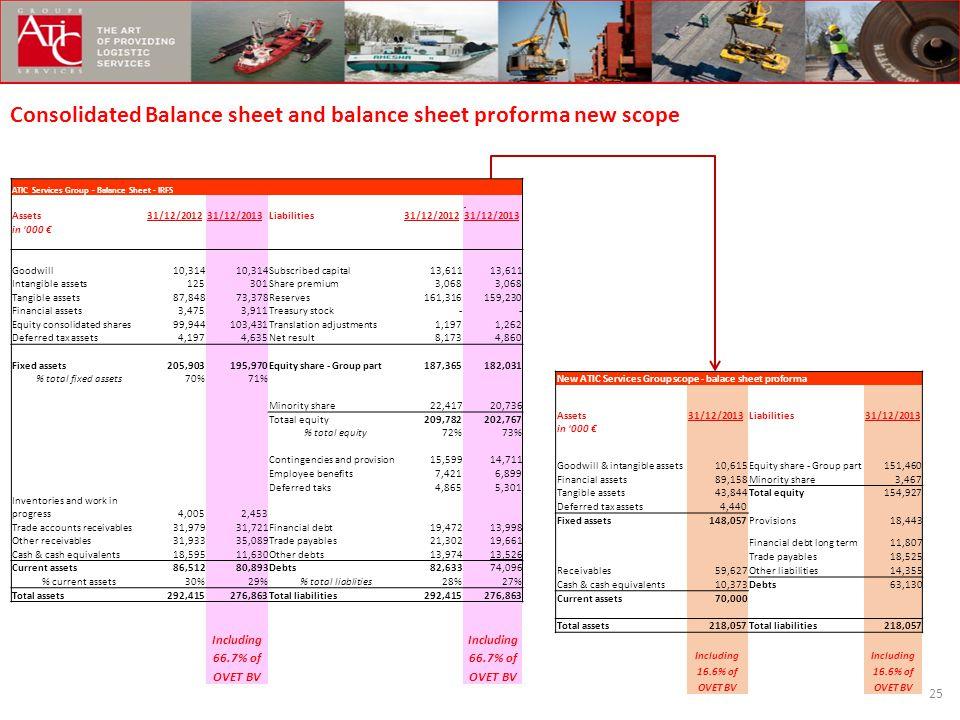 Consolidated Balance sheet and balance sheet proforma new scope