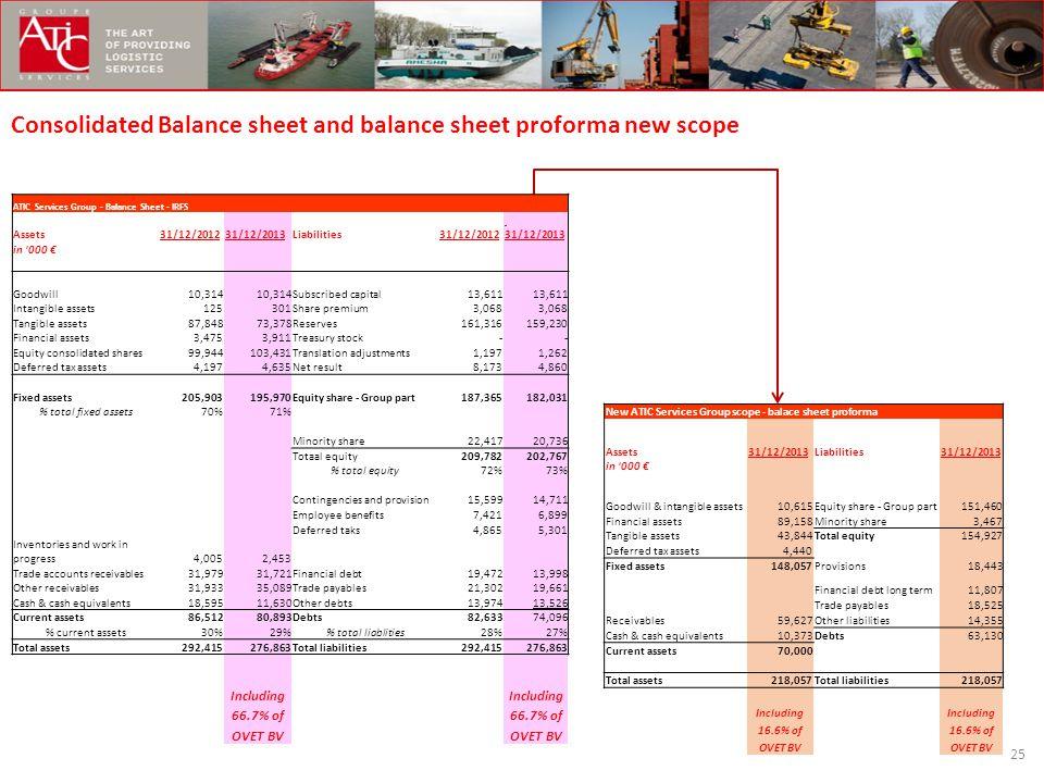 Consolidated Balance sheet and balance sheet proforma new scope