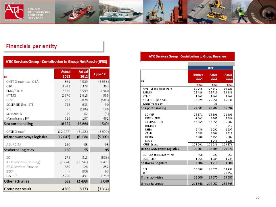Financials per entity 26