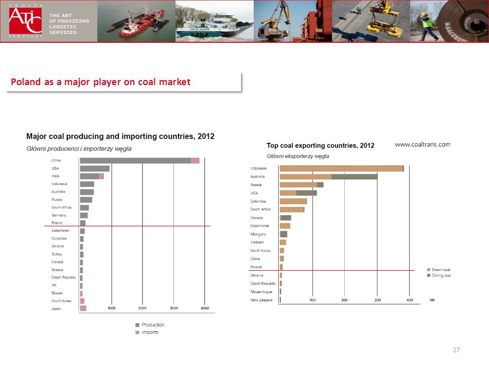 Poland as a major player on coal market