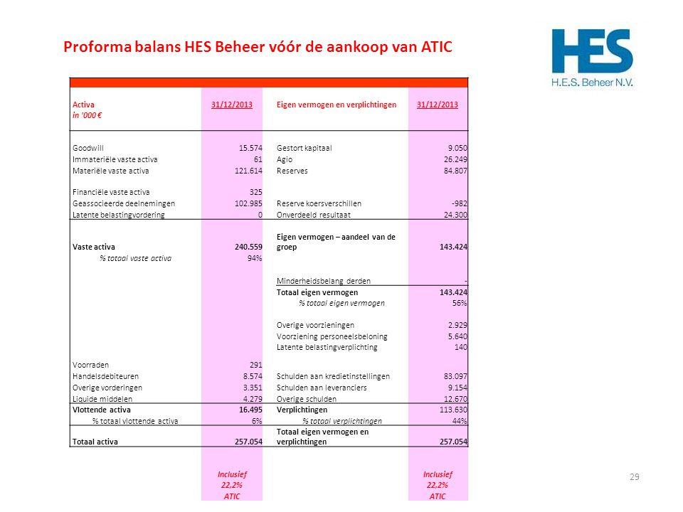 Proforma balans HES Beheer vóór de aankoop van ATIC