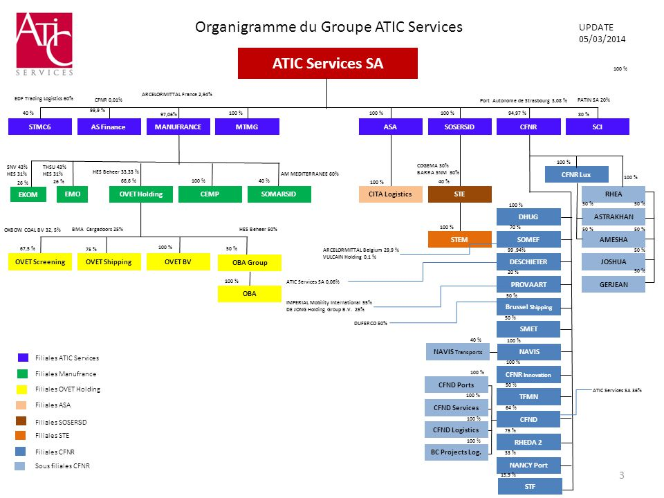 Organigramme du Groupe ATIC Services