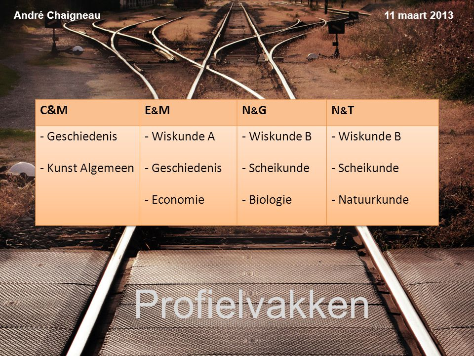 Profielvakken C&M E&M N&G N&T - Geschiedenis Kunst Algemeen Wiskunde A