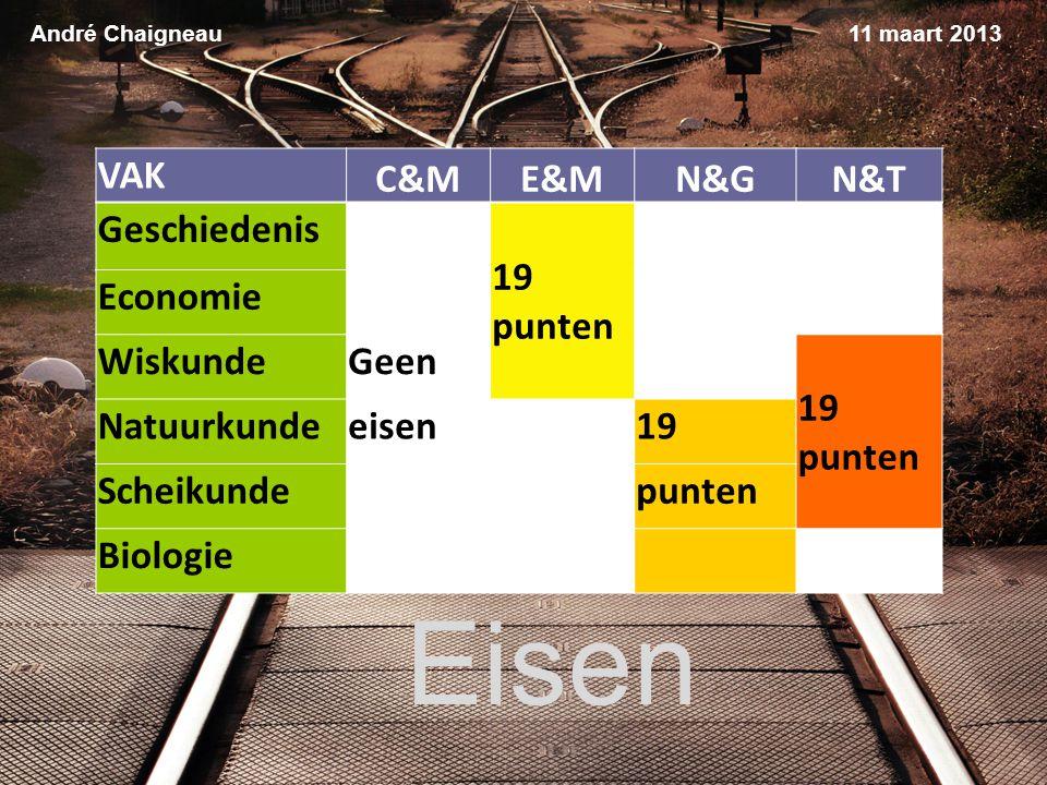 Eisen VAK C&M E&M N&G N&T Geschiedenis 19 punten Economie Wiskunde