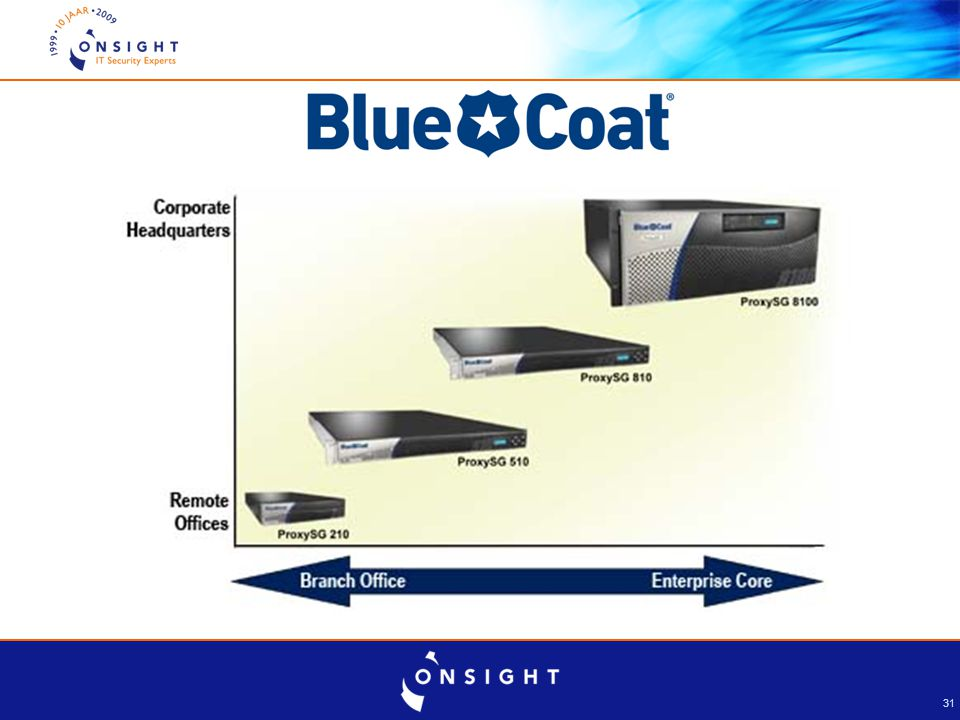 BIG-IP 8800 BIG-IP 8400 BIG-IP 6900 BIG-IP 3600 BIG-IP 1600