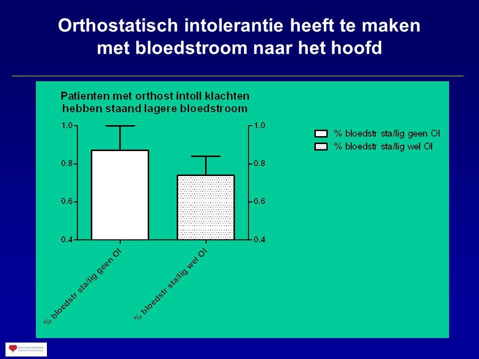 Orthostatisch intolerantie heeft te maken met bloedstroom naar het hoofd