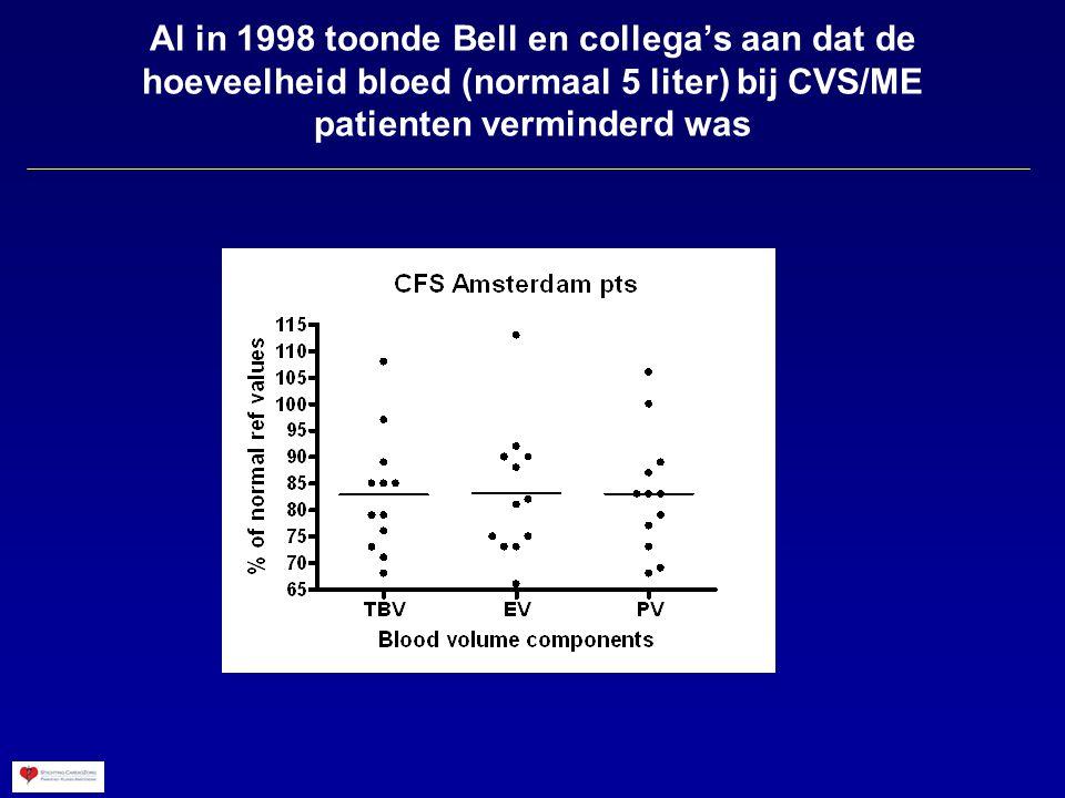 Al in 1998 toonde Bell en collega's aan dat de hoeveelheid bloed (normaal 5 liter) bij CVS/ME patienten verminderd was