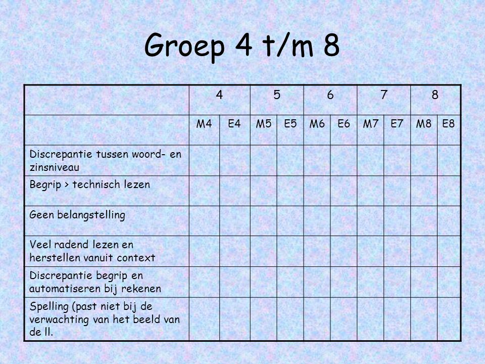 Groep 4 t/m 8 4. 5. 6. 7. 8. M4. E4. M5. E5. M6. E6. M7. E7. M8. E8. Discrepantie tussen woord- en zinsniveau.