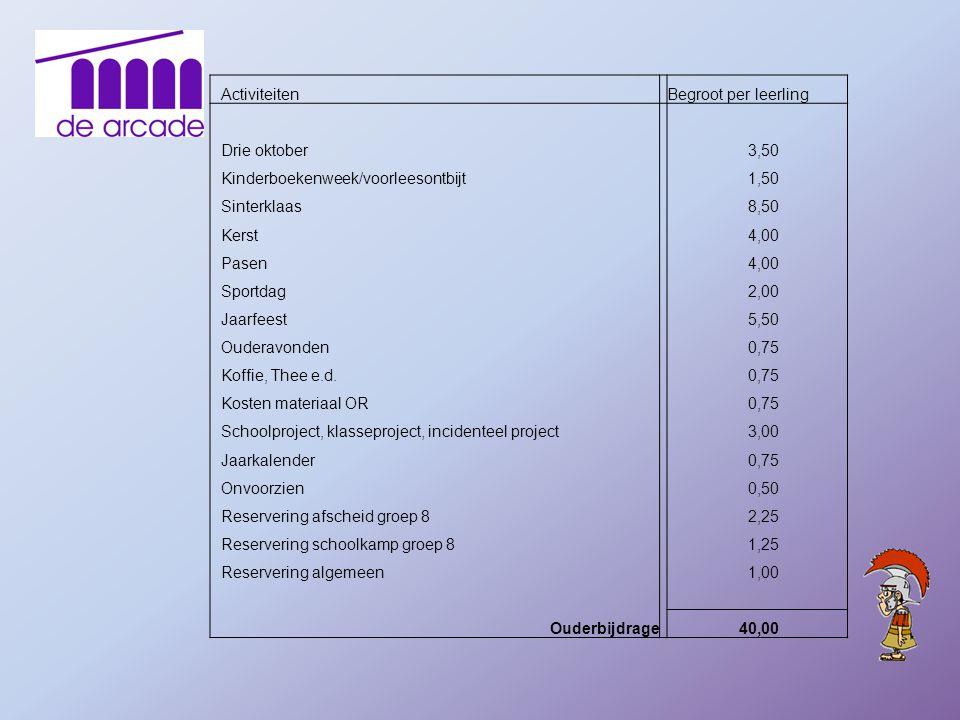 Activiteiten Begroot per leerling. Drie oktober. 3,50. Kinderboekenweek/voorleesontbijt. 1,50.