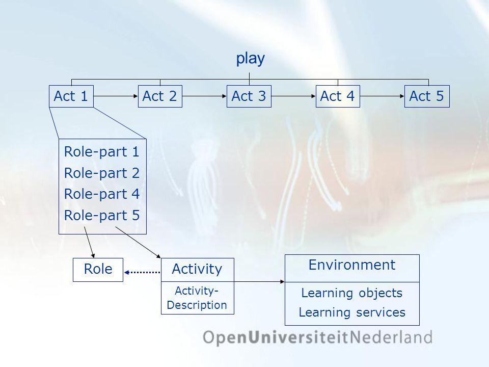 play Act 1 Act 2 Act 3 Act 4 Act 5 Role-part 1 Role-part 2 Role-part 4