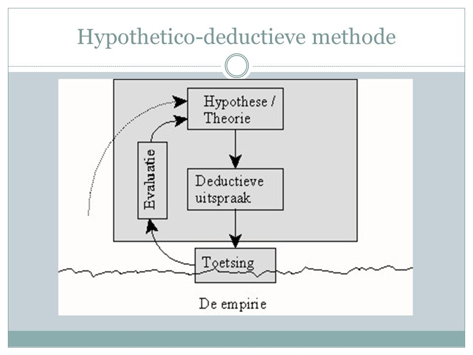 Hypothetico-deductieve methode