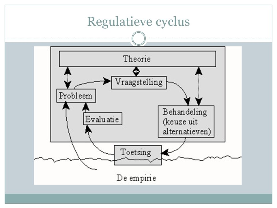 Regulatieve cyclus