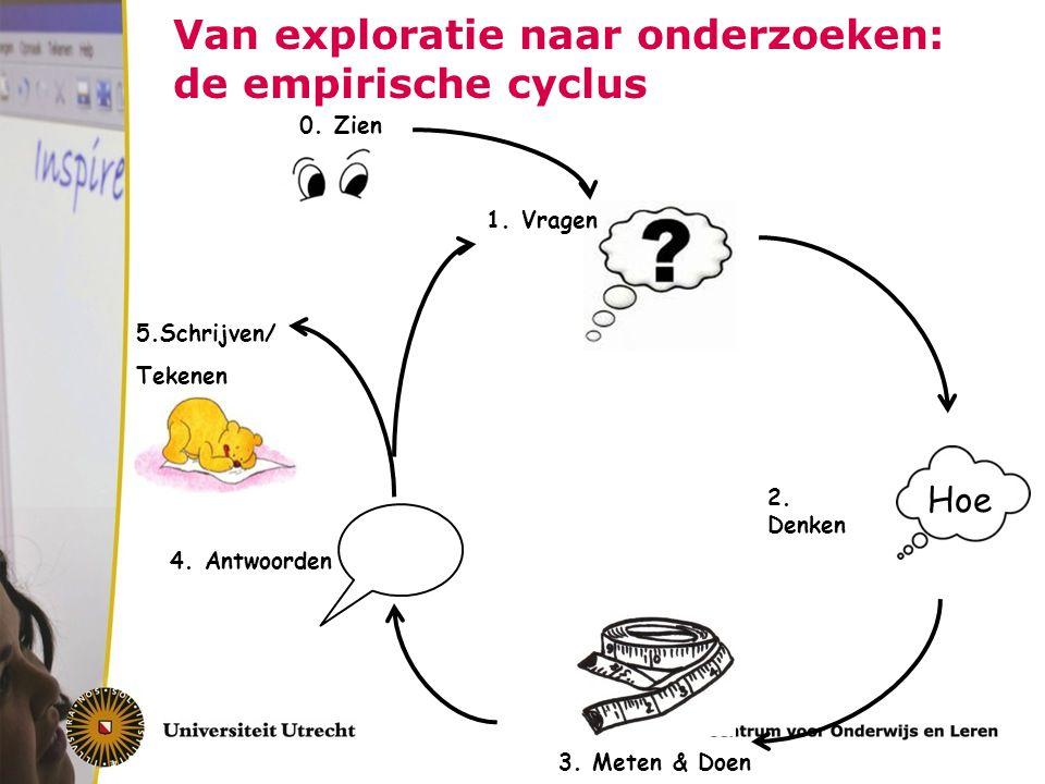 Van exploratie naar onderzoeken: de empirische cyclus