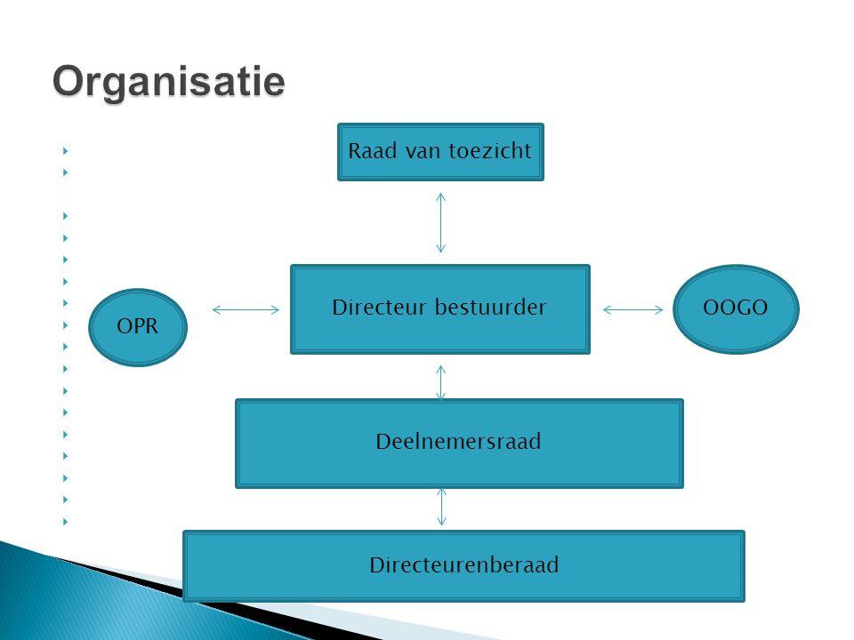 Organisatie Raad van toezicht Directeur bestuurder OOGO OPR