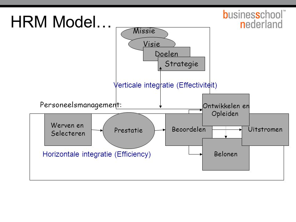 HRM Model… Missie Visie Doelen Strategie