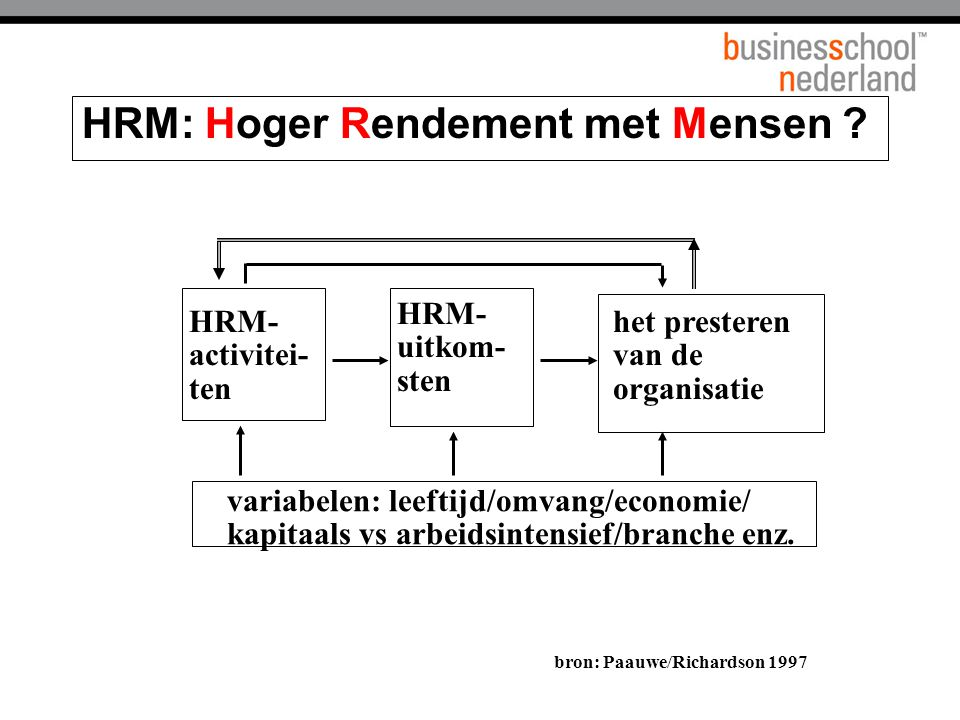 HRM: Hoger Rendement met Mensen