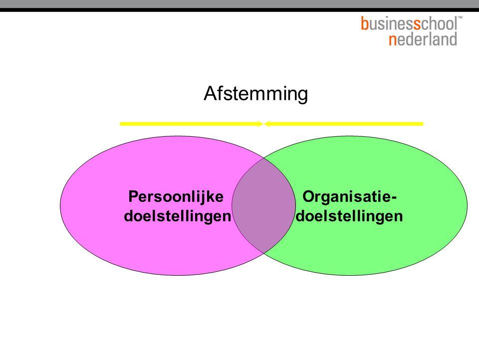 Afstemming Persoonlijke doelstellingen Organisatie- doelstellingen