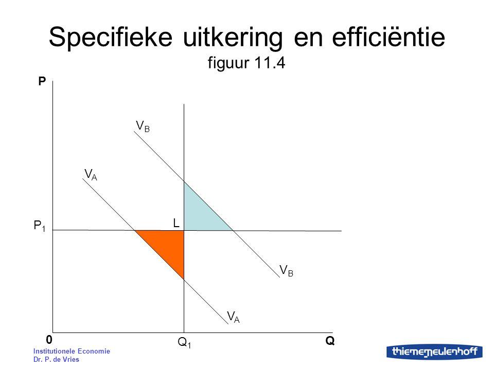Specifieke uitkering en efficiëntie figuur 11.4