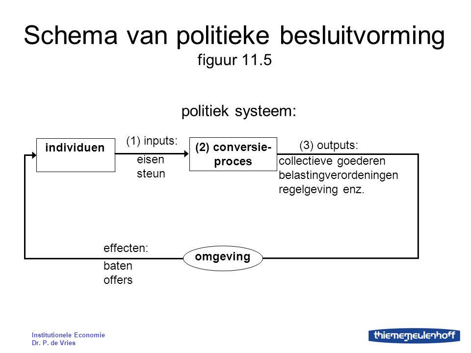 Schema van politieke besluitvorming figuur 11.5