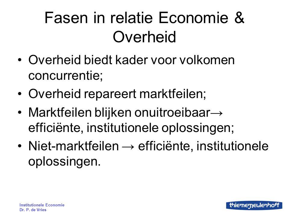 Fasen in relatie Economie & Overheid