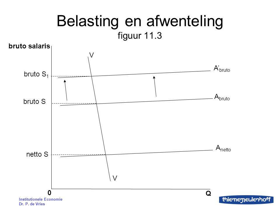 Belasting en afwenteling figuur 11.3