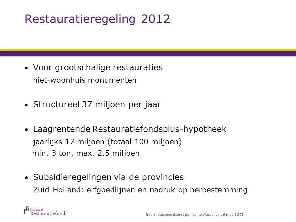 Cultuurfonds voor monumenten Zuid-Holland