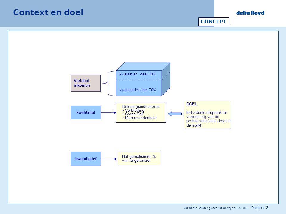 Context en doel CONCEPT Kwalitatief deel 30% Variabel inkomen