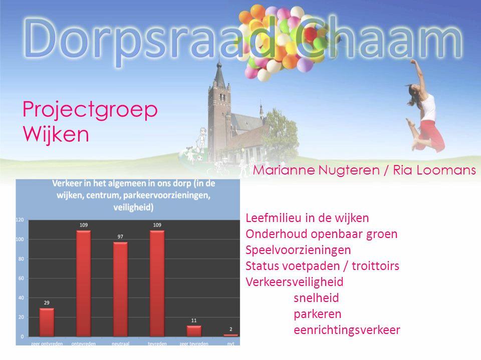 Projectgroep Wijken Marianne Nugteren / Ria Loomans