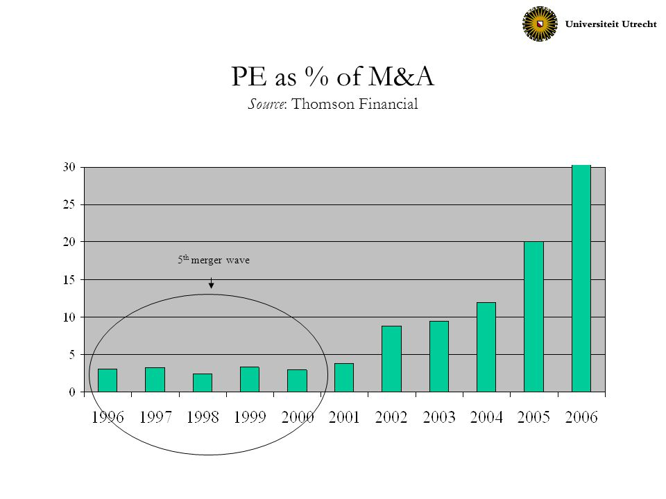 PE as % of M&A Source: Thomson Financial