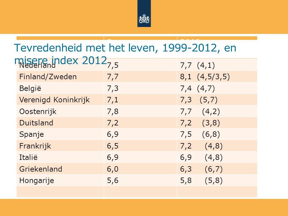 Tevredenheid met het leven, 1999-2012, en misere index 2012