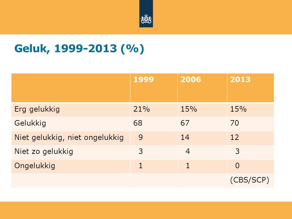Geluk, 1999-2013 (%) 1999 2006 2013 Erg gelukkig 21% 15% Gelukkig 68