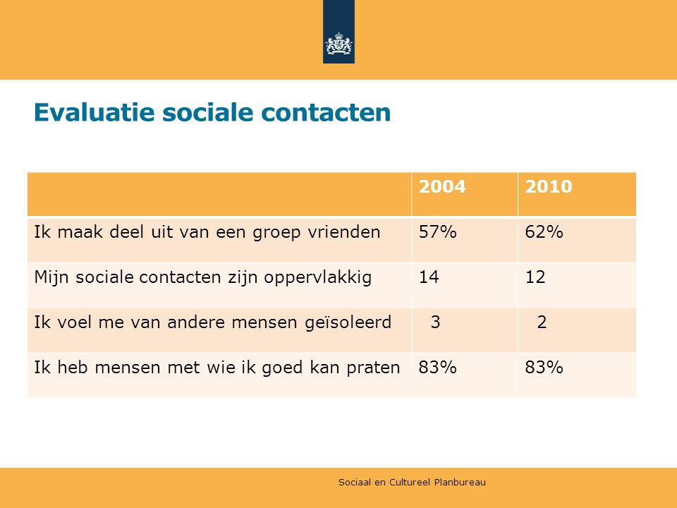 Evaluatie sociale contacten