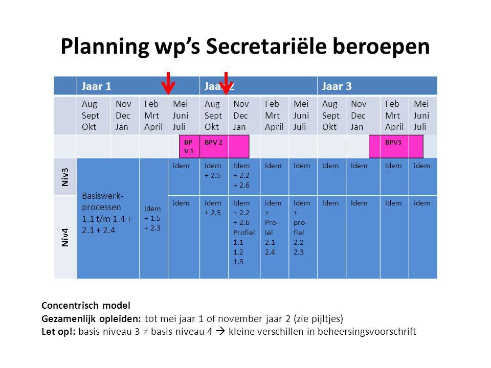 Planning wp's Secretariële beroepen